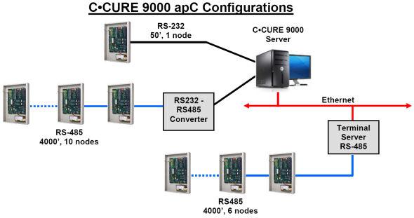 c cure 9000 software configuration guide